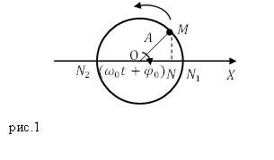 Циклическая частота, рисунок 1