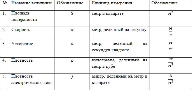 Система СИ (единицы измерения), рисунок 1