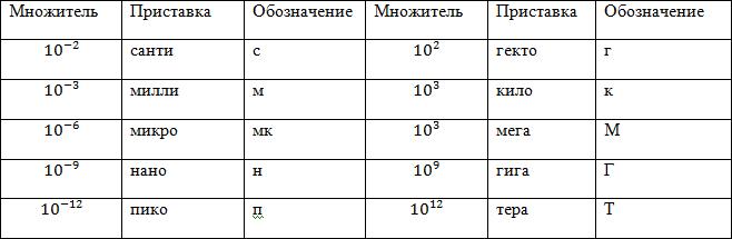 Система СИ (единицы измерения), рисунок 3