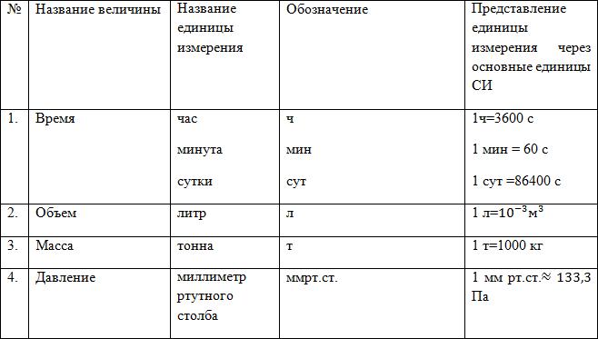 Система СИ (единицы измерения), рисунок 4