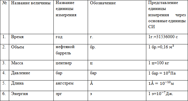 Система СИ (единицы измерения), пример 1
