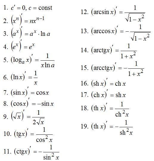 Производная сложной функции решение задач с решение задач по русскому 5 класс разумовская