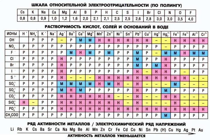 Таблица растворимости солей, кислот и оснований, таблица растворимости