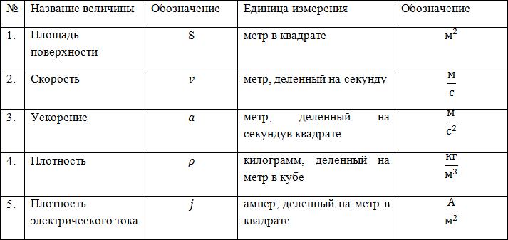 shpora-perevod-edinits-izmereniya-onlayn-ploshad-diazosoedineniya