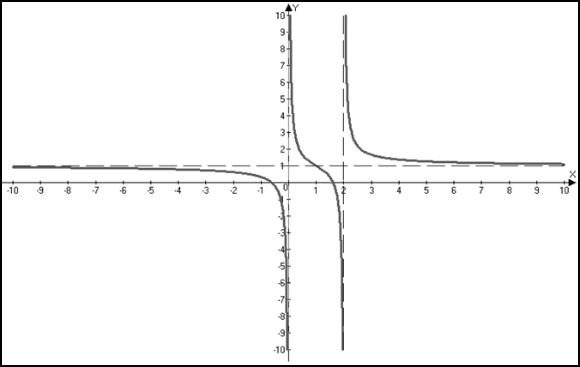 7) Эскиз графика.