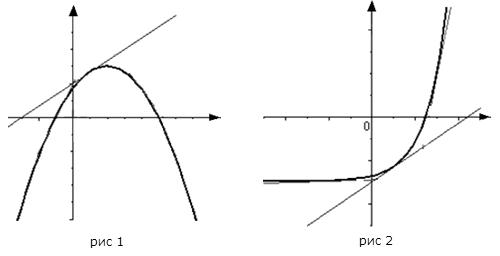 Теоремы о выпуклости функции и