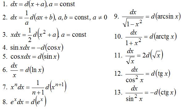 Дифференциал функции примеры решения