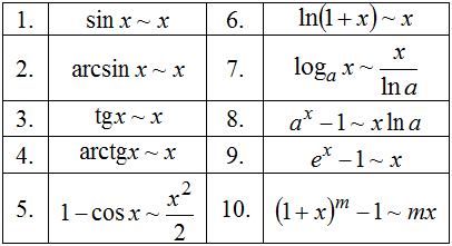 Таблица эквивалентных бесконечно малых функций